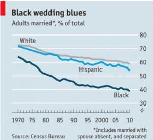 Black Women Blues